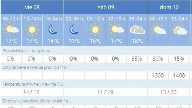 El Tiempo En Cádiz Del 8 Al 10 De Noviembre Las Temperaturas Se Desplomarán Durante La Madrugada Del Sábado En La Bahía De Cádiz